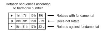 rotation sequences according to harmonic number