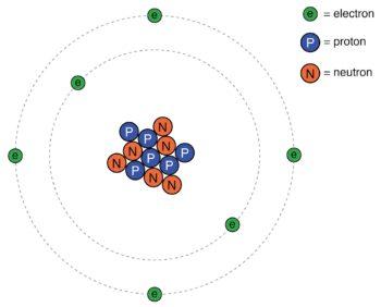 rutherford atom diagram
