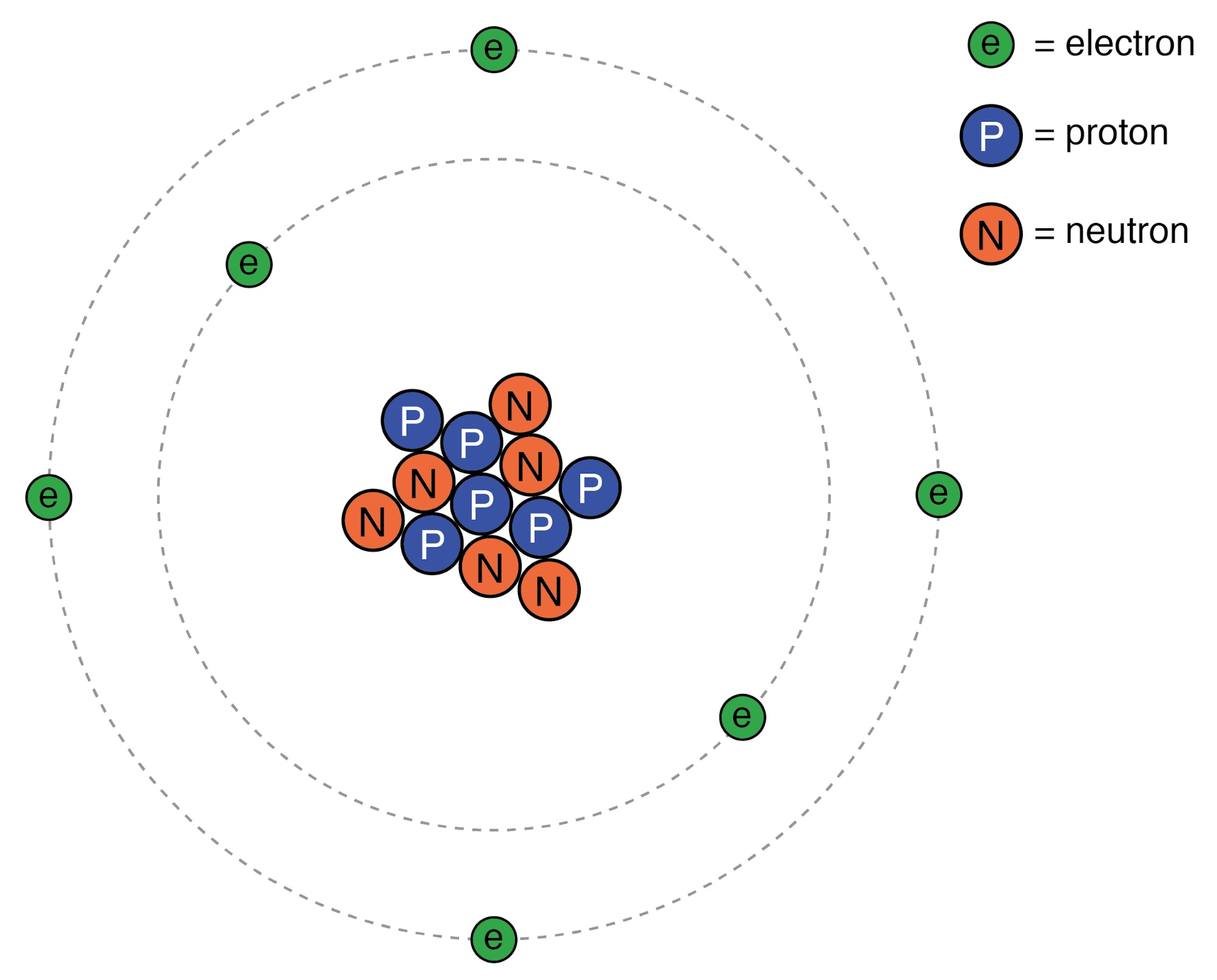 Rutherford atom: negative electrons orbit a small positive nucleus.