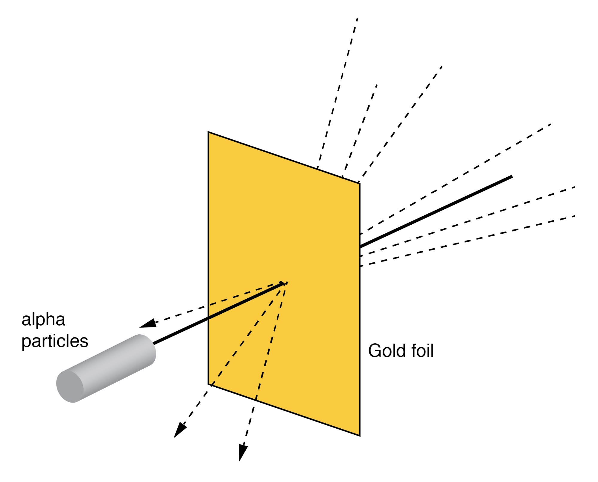 Rutherford scattering: a beam of alpha particles is scattered by a thin gold foil.