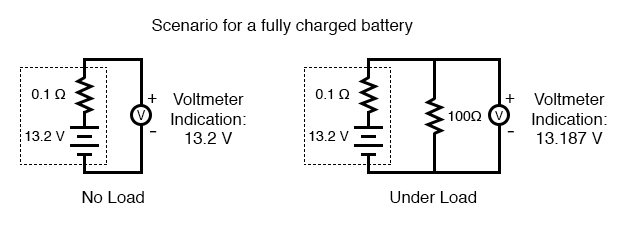 scenario for fully charged battery