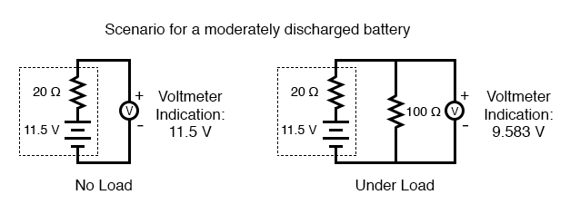 scenario for moderately discharged battery