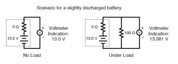 scenario for slightly discharged battery