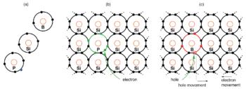 semiconductor impurities