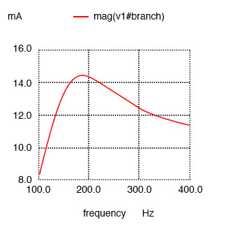 Series resonant circuit with resistance in parallel with L shifts maximum current from 159.2 Hz to roughly 180 Hz.