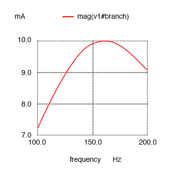 Resistance in series resonant circuit leaves current maximum at calculated 159.2 Hz, broadening the curve.