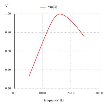 series resonant band pass filter graph