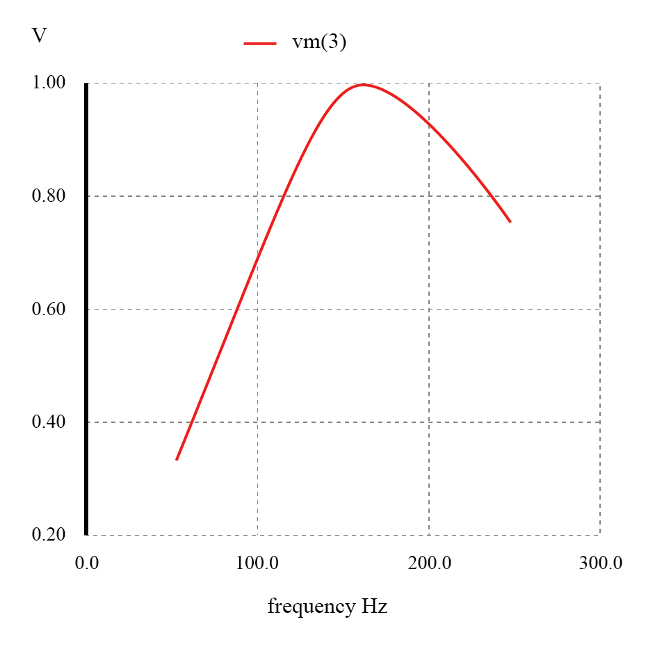 Series resonant band-pass filter: voltage peaks at resonant frequency of 159.15 Hz.