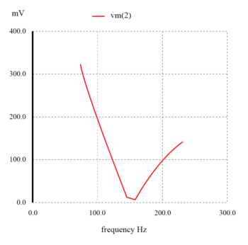 series resonant band stop filter graph