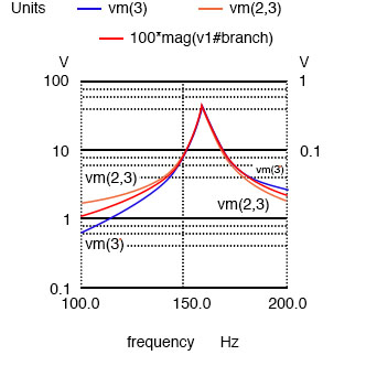 Plot of Vc=V(2,3) 70 V peak, VL=v(3) 70 V peak, I=I(V1#branch) 0.532 A peak