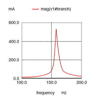 series resonant circuit plot of current