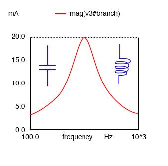 series resonant circuits graph1