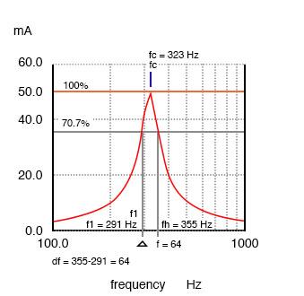 series resonant circuits graph14