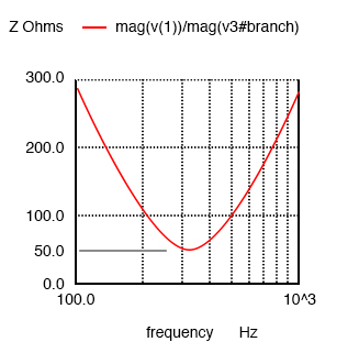 series resonant circuits graph2