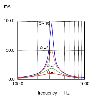 A high Q resonant circuit has a narrow bandwidth as compared to a low Q