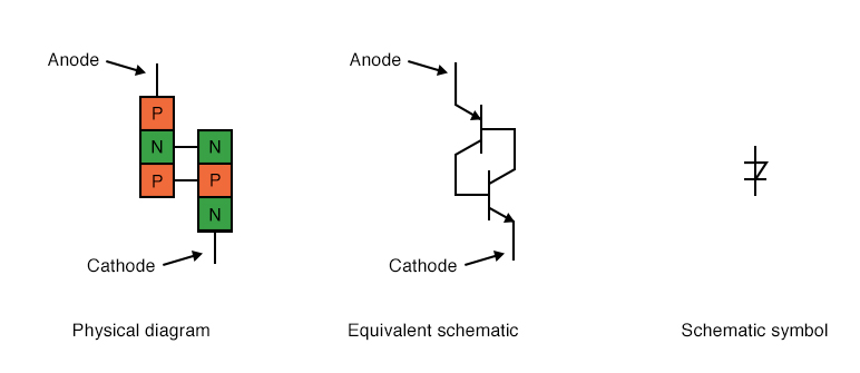 Shockley diode: physical diagram, equivalent schematic diagram, and schematic symbol.