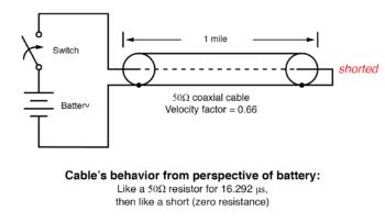shorted transmission line