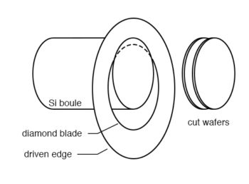 silicon boule is diamond sawed into wafers