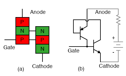 Silicon controlled rectifier (SCR): (a) doping profile, (b) BJT equivalent circuit.
