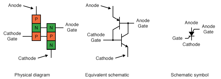 The Silicon-Controlled Switch(SCS)
