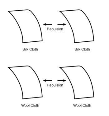 silk wool repulsion