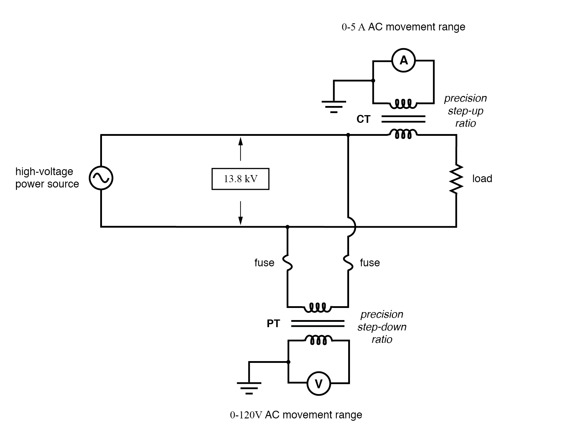 (CT) Current transformer scales current down. (PT) Potential transformer scales voltage down.