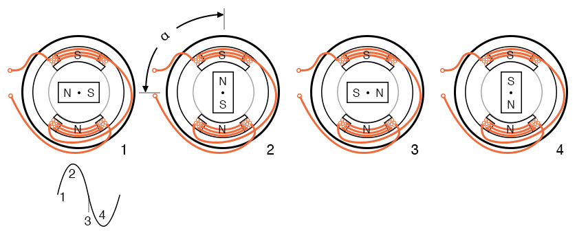 Sinewave drives synchronous motor