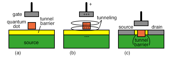 (a) Single electron box, an isolated quantum dot separated from an electron source by an insulator. (b) Positive charge on the gate polarizes quantum dot, tunneling an electron from the source to the dot. (c) Quantum transistor: channel is replaced by quantum dot surrounded by tunneling barrier.