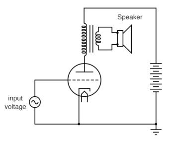 single ended triode tube amplifier with an output transformer coupling power to the speaker