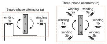 single phase alternator and three phase alternator