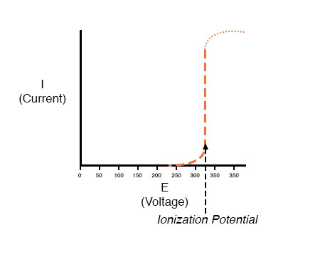 small air gap of ionization potential