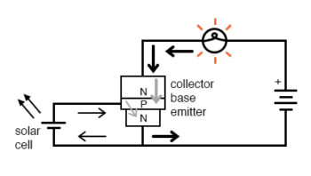 small base current flowing in the forward biased base emitter junction