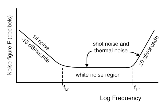 Small signal transistor noise figure vs Frequency. After Thiele, Figure 11.147 [AGT]
