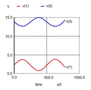 smaller peak to peak amplitude
