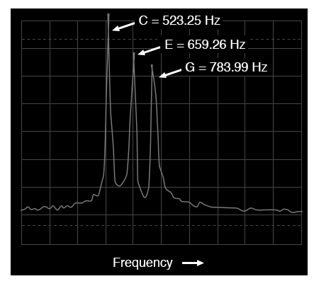 Spectrum analyzer display: three tones