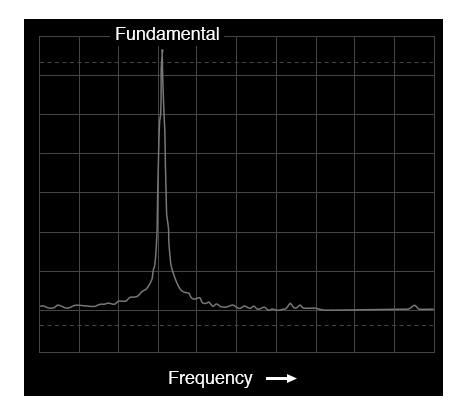 Spectrum analyzer display: voltage vs frequency