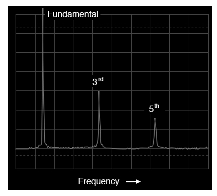 Spectrum (frequency-domain) of a square wave