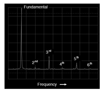 spectrum of a triangle wave