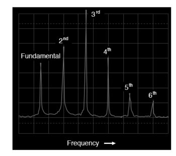 spectrum of a trumpet tone