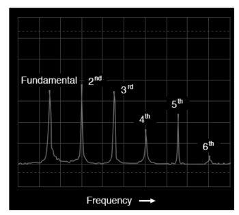 spectrum of accordion tone