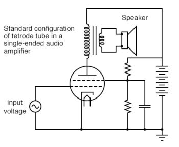 standard configuration of tetrode tube in a single ended audio amplifier