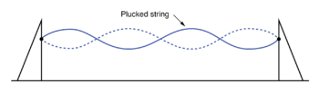 standing waves on a plucked string
