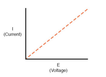 straight line plot of current over voltage