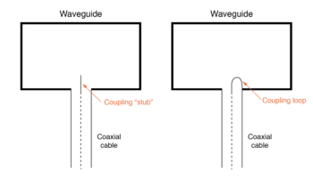 stub and loop coupling to waveguide