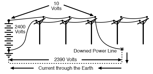 substantial voltage drop