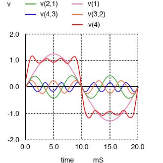 sum of harmonics approximates square wave diagram2