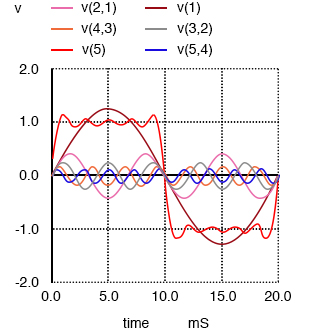 Sum of 1st, 3rd, 5th, 7th and 9th harmonics approximates square wave.