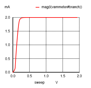 A Sweeping collector voltage 0 to 2 V with base current constant at 20 µA yields constant 2 mA collector current in the saturation region.