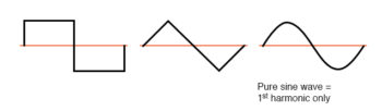symmetrical waveforms example