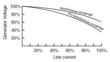 synchronous condenser improves power line voltage regulation